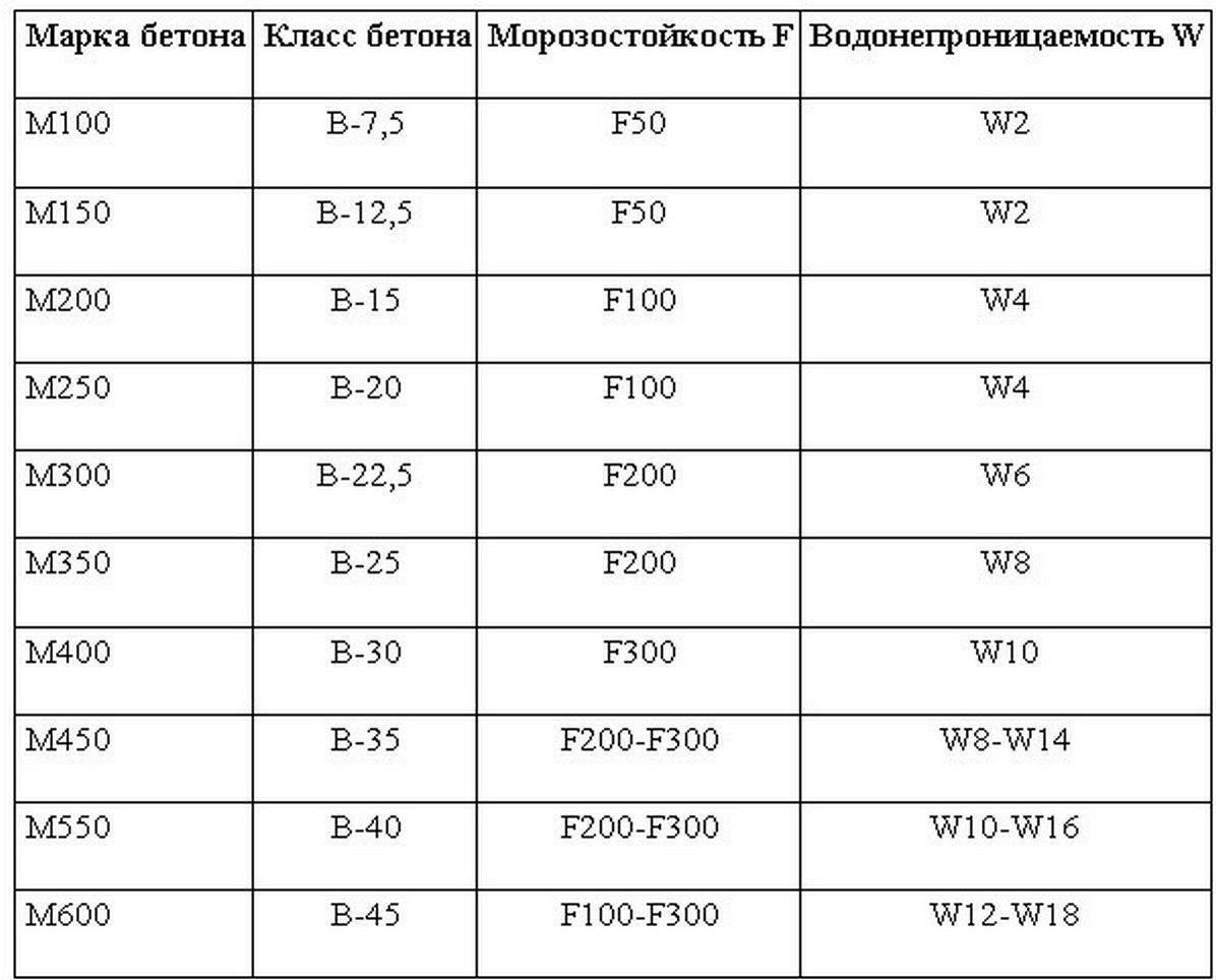 Бетон 15 марка смесь бетонная сухая emaco s 488